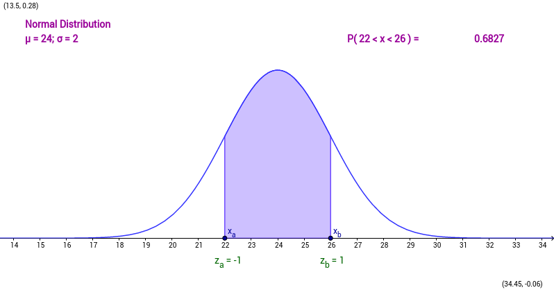 Normal Distribution Worksheet