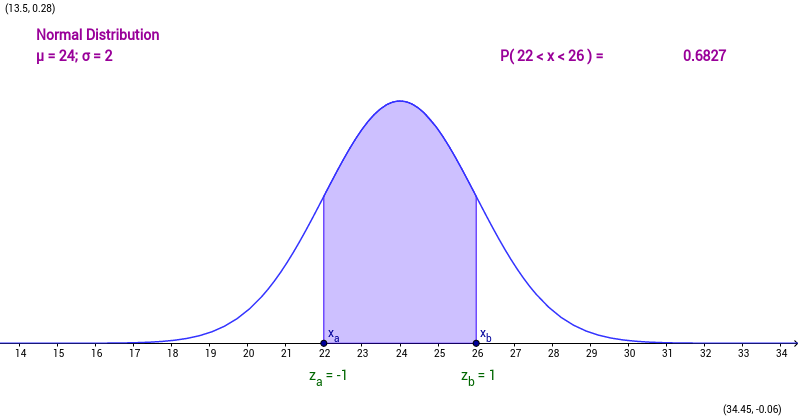 computational aspects of normal distribution