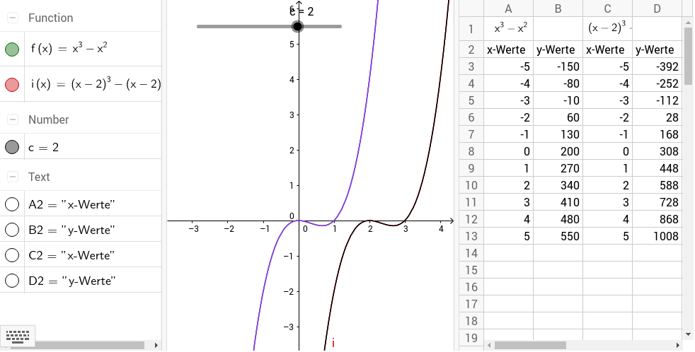 Verschieben eines Graphen in x-Richtung