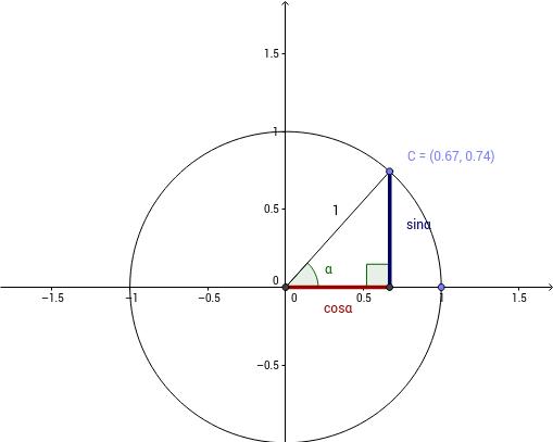Identitat Fonamental Trigonometria