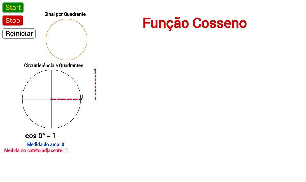 Função Cosseno  = COSSENÓIDE