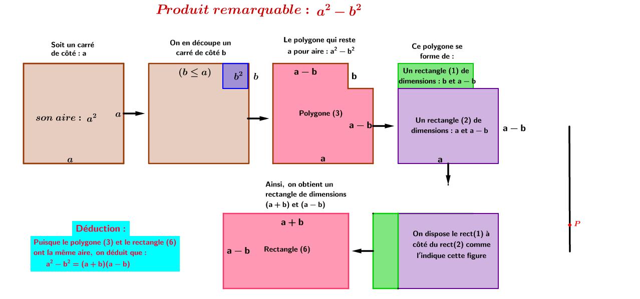 Produit remarquable a²-b² (Fr)