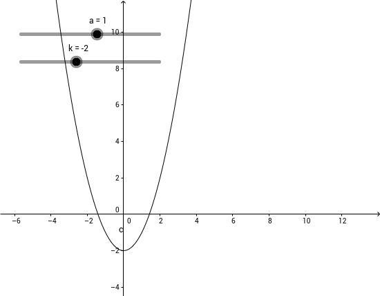 y=ax^2+k