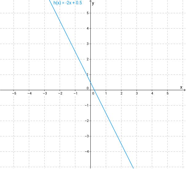 Ermitteln Sie am Graph von h die Ordinate des Schnittpunkts mit der y-Achse.