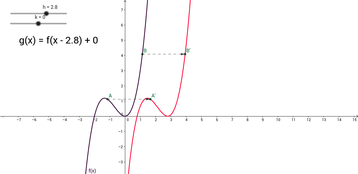 Translation of functions