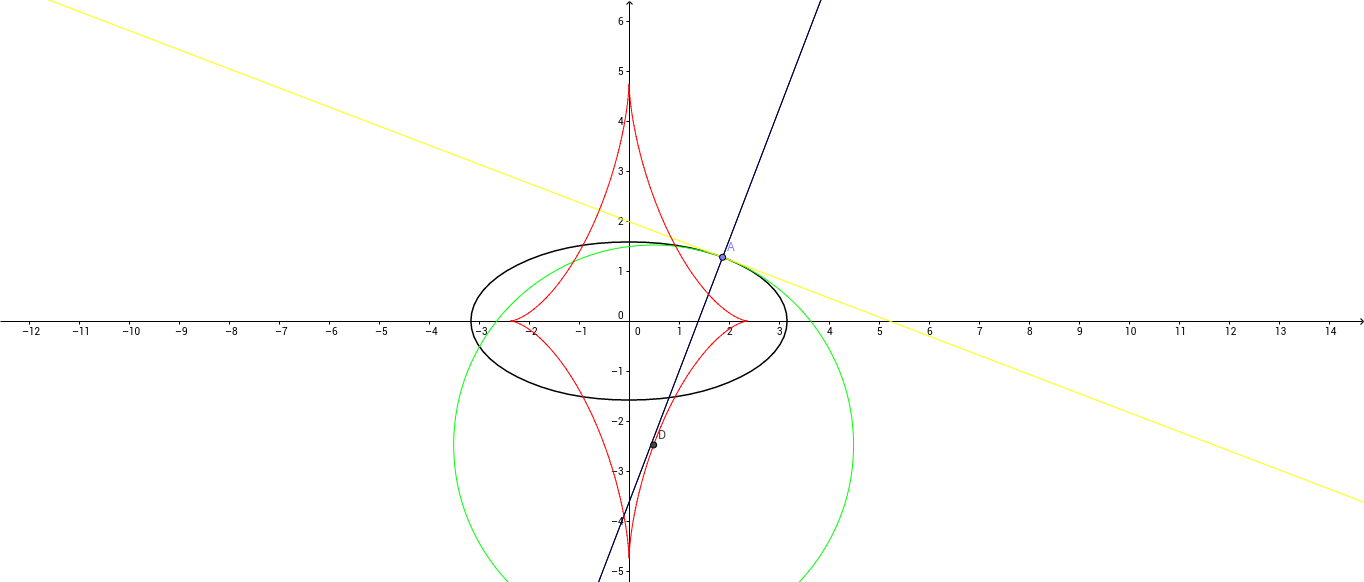 Evolute of an ellipse