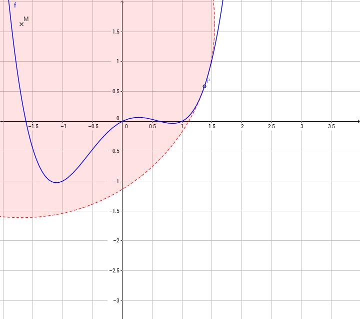 Krümmkreis am Schaubild einer Funktion