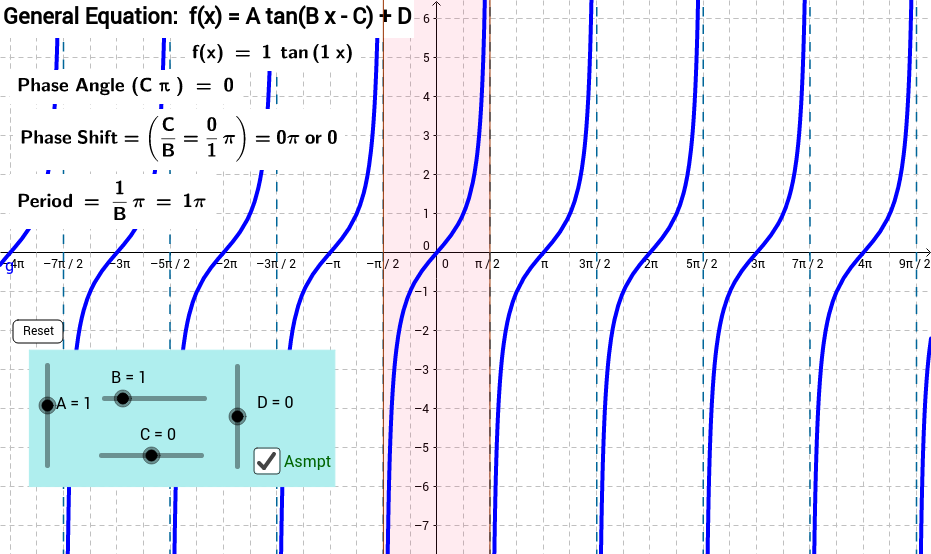 The General Tangent Function