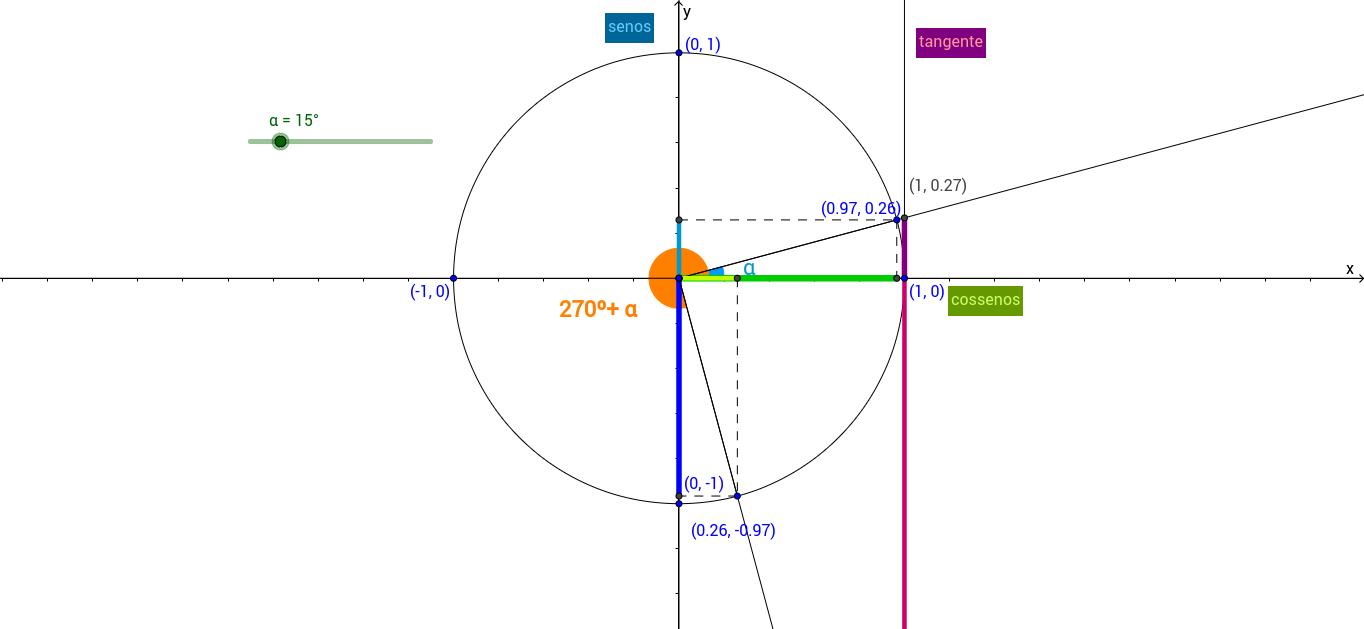 Relação entre as razões trigonométricas de a e 270º+a