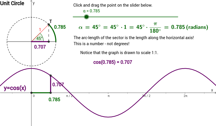 Cos(x) & Unit Circle - Radians