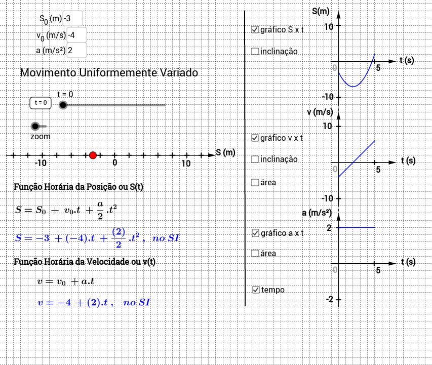 Cópia de Gráficos II de MU e MUV (posição, velocidade e aceleração)