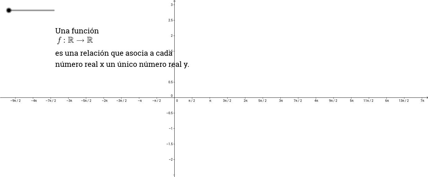 Gráficas de funciones trigonométricas.