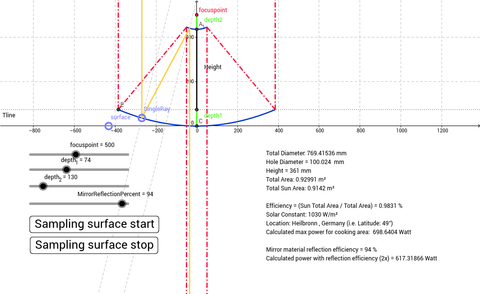 Dual Parabolic Reflector Calculator For Solar Beam