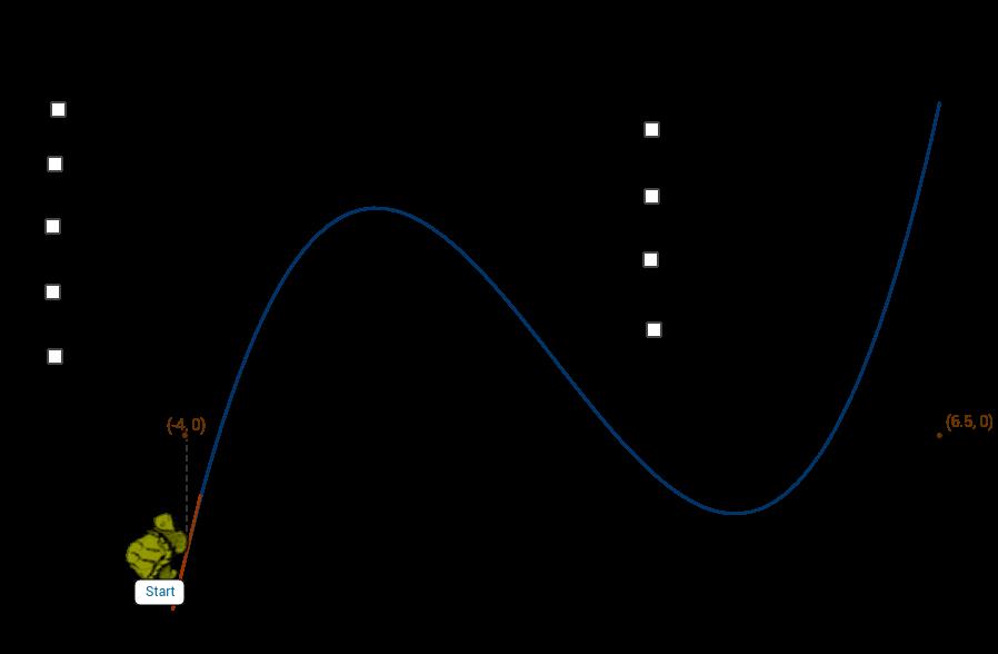 Discover domain, range, increasing, decreasing, max and min