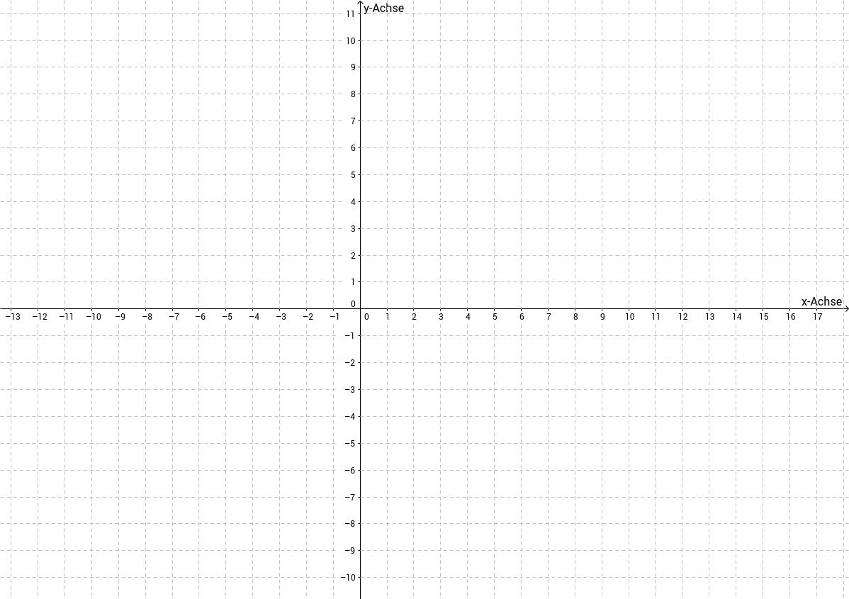 Rechtwinkeliges Koordinatensystem (4 Quadranten)