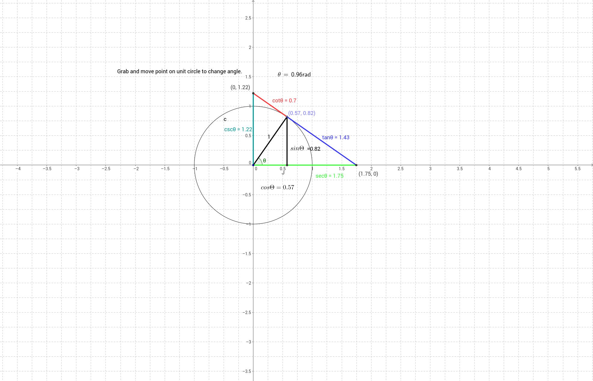 All 6 trig fucntions on a unit circle