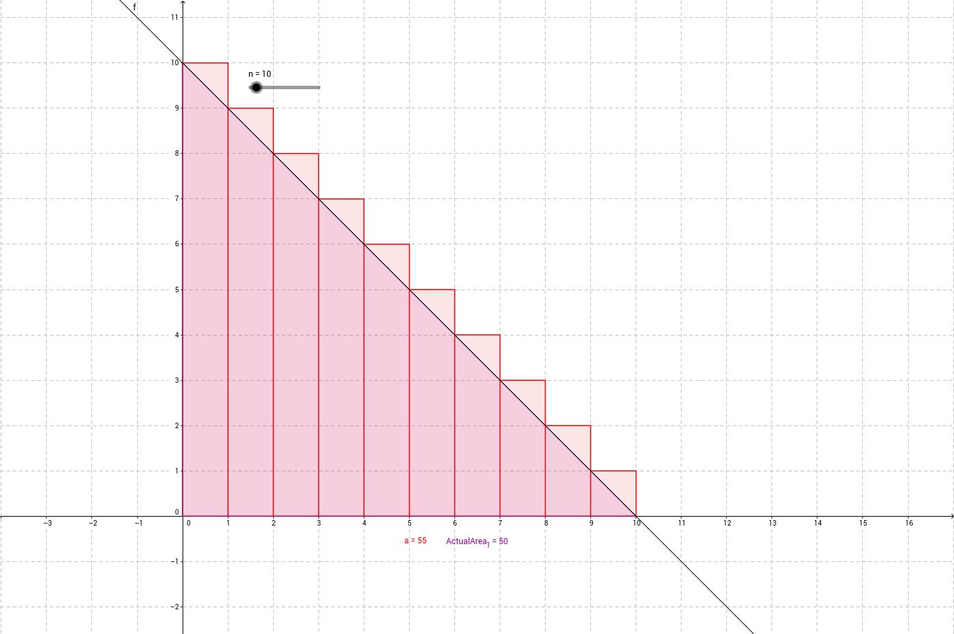 区分求積法・一次関数