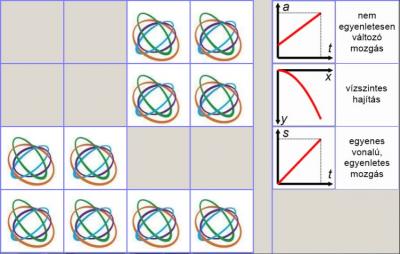 Mozgástípus és jellegzetes grafikonja – Memóriajáték