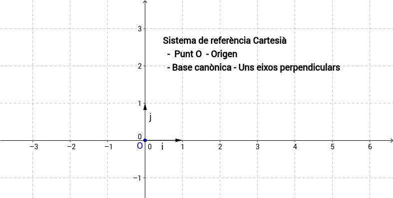 Sistema d'eixos Cartesià