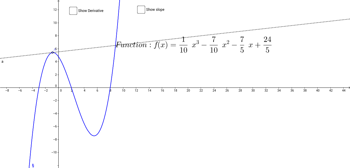 Relationship between function and derivative