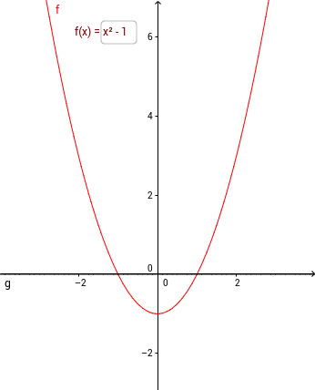 Graph of a function RP1 -> RP1