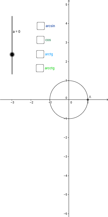 Funcții trigonometrice inverse