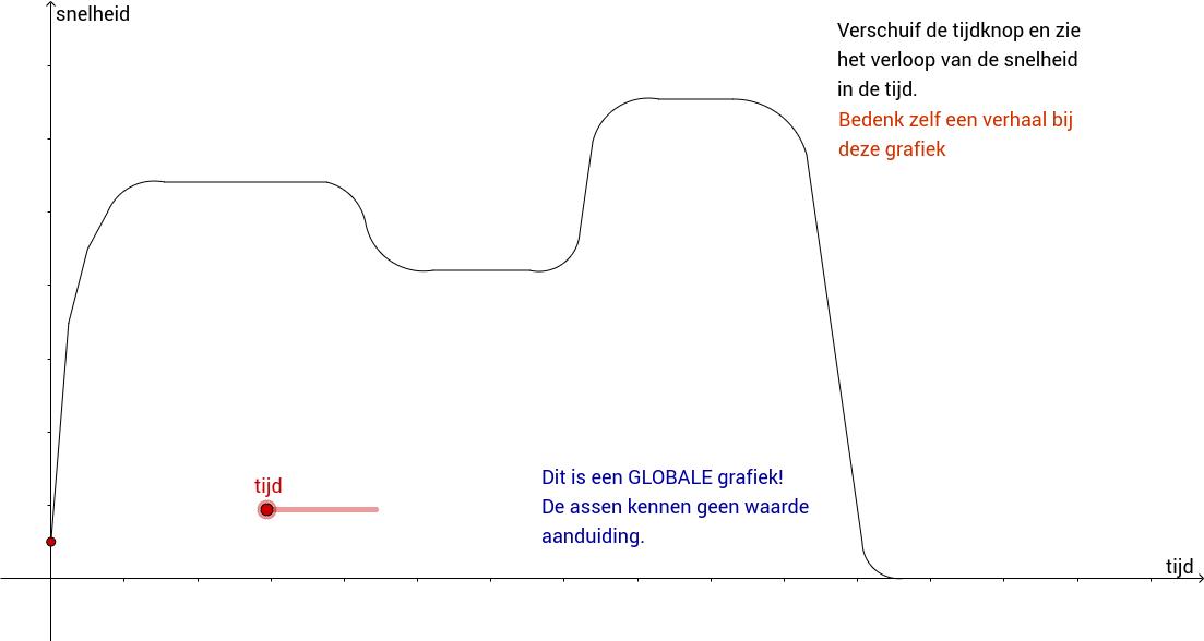 Globale grafiek. Inzicht