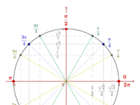 Brojevna kružnica s radijanima i vrijednostima sinusa i kosinusa