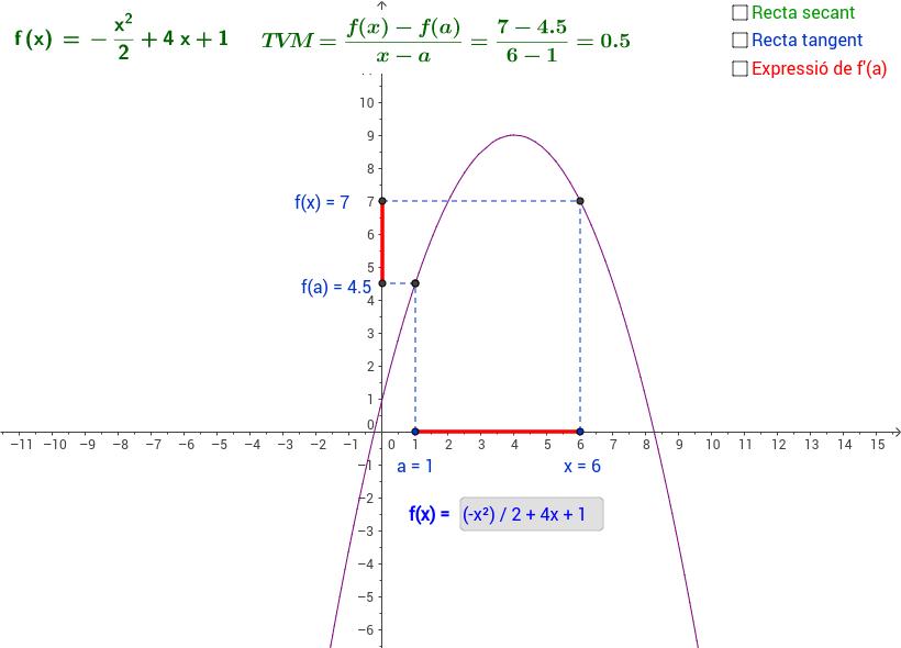 Interpretació geomètrica de la derivada en un punt