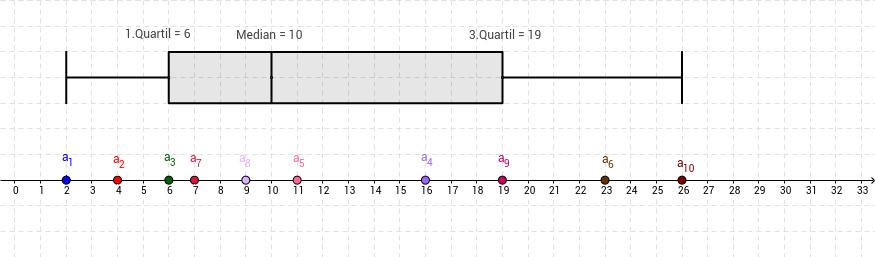 Boxplot-Diagramm