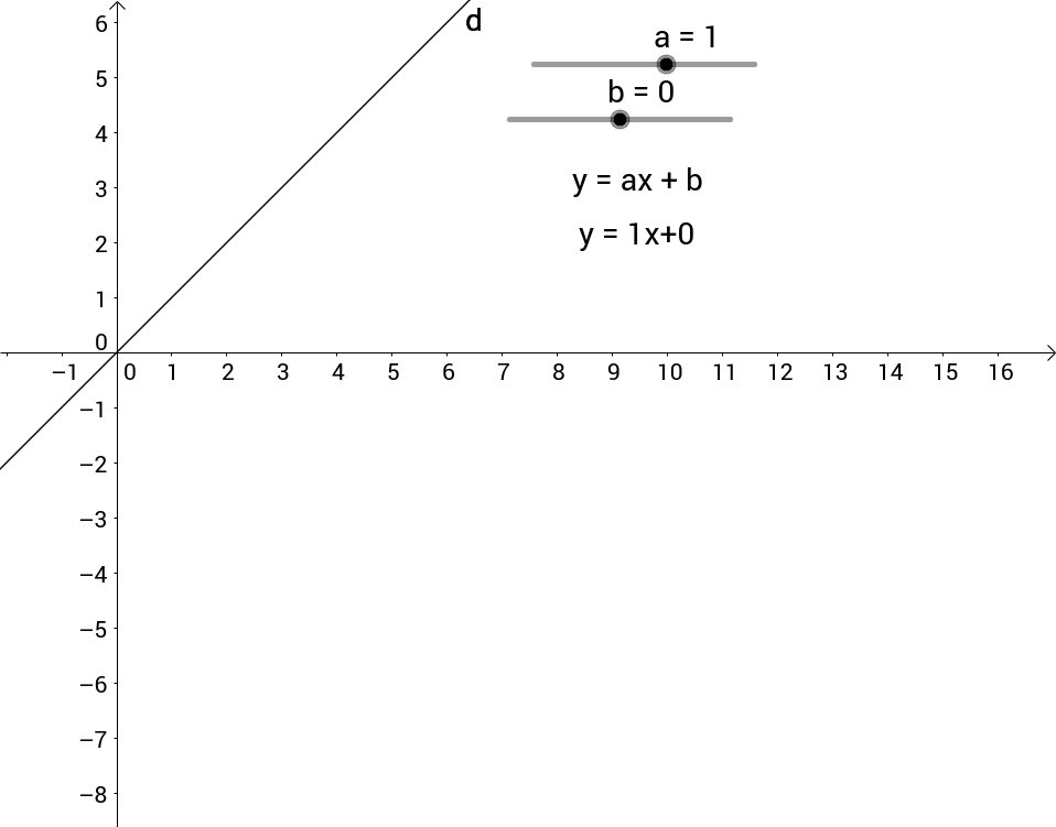 Translating Linear Functions