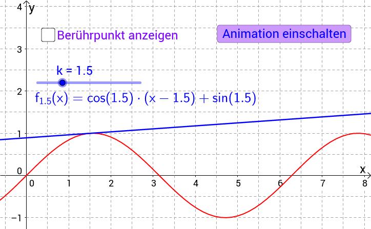 Funktionenschar mit Tangenten an Sinuskurve (Beispiel 5)