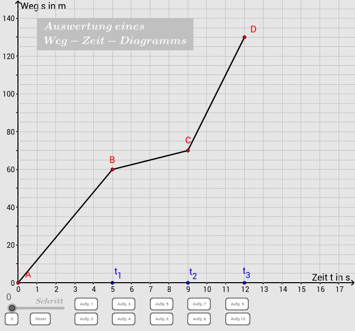 Auswertung eines Weg-Zeit-Diagramms