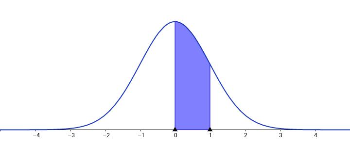GeoGebra vjerojatnost i statistika - ubrzani vodič