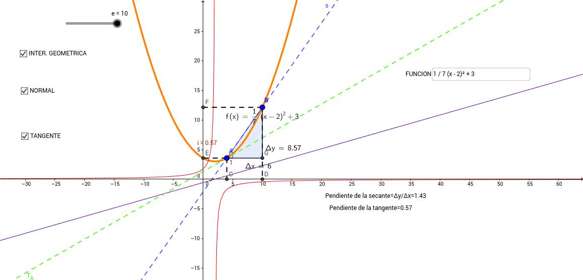 Grafica de tangente y normal de una funcion