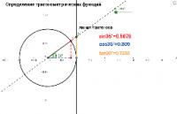 Определение тригонометрических функций.