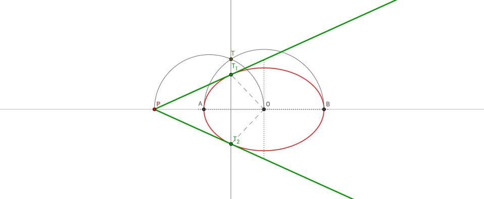 Elipsea 2 (P puntua AB zuzenean)