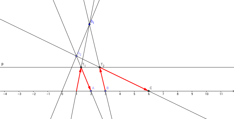 ProjectiveMultiplication
