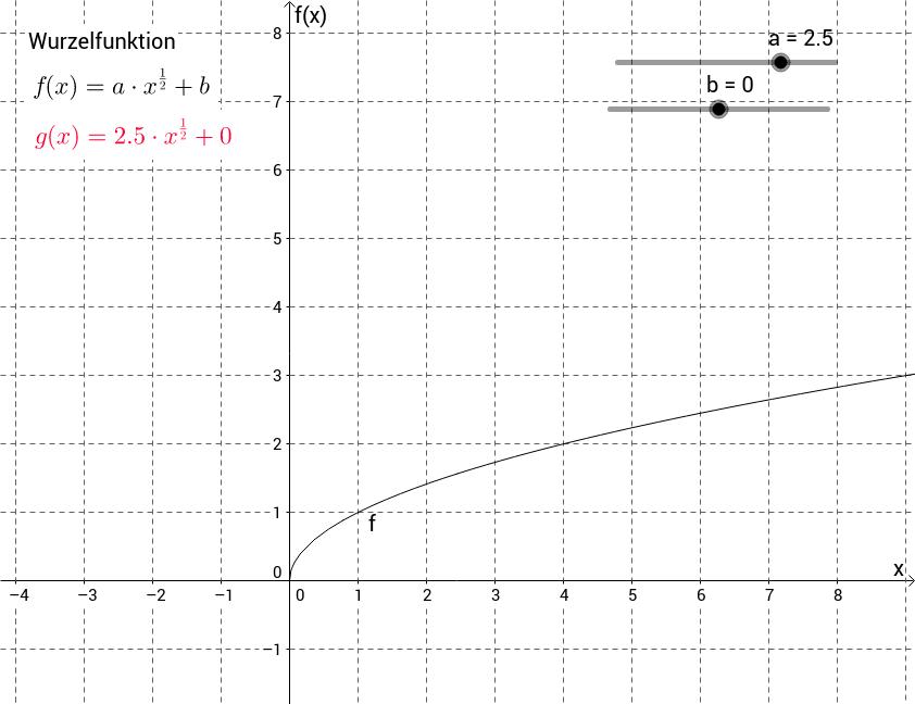 Parametervariation Wurzelfunktion