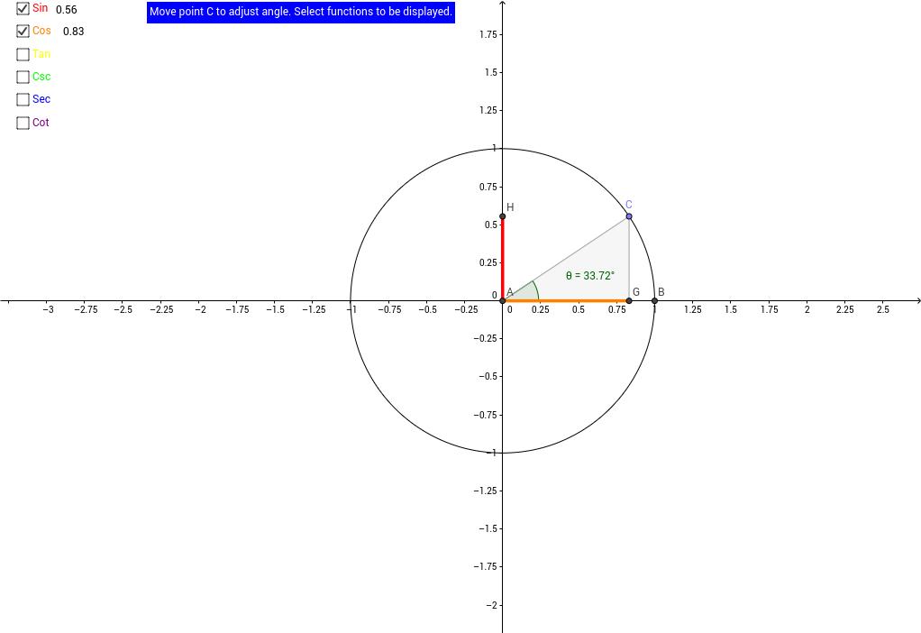 Trigonometric Functions
