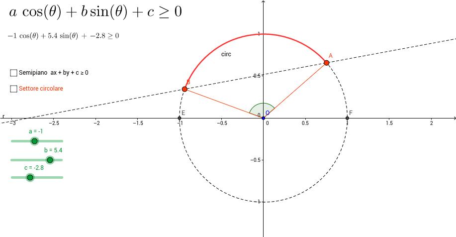 Ancora disequazioni lineari sin(x) cos(x)