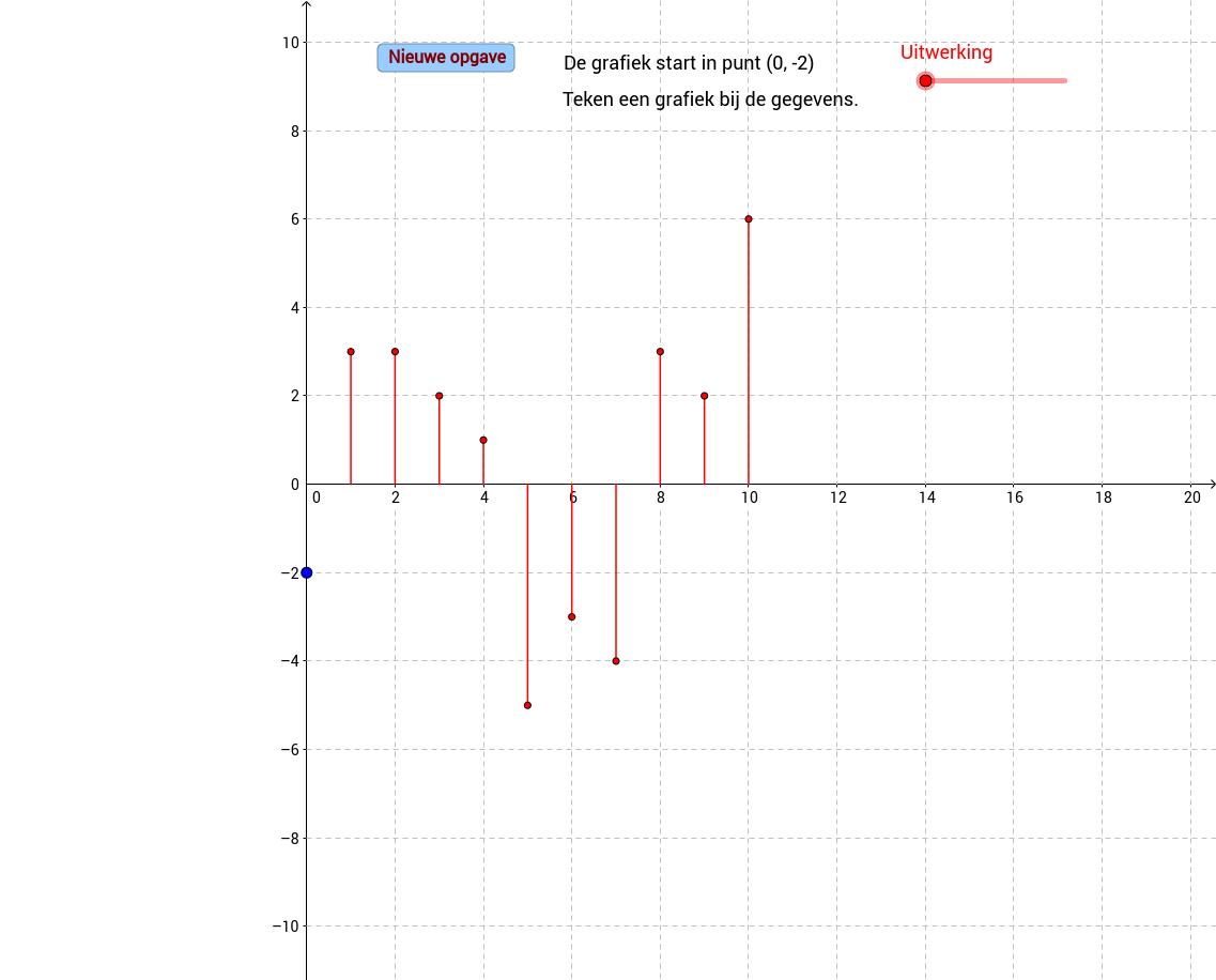 Teken de grafiek bij het toenamediagram.