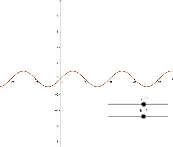 de sinusfunctie a.sin b.x