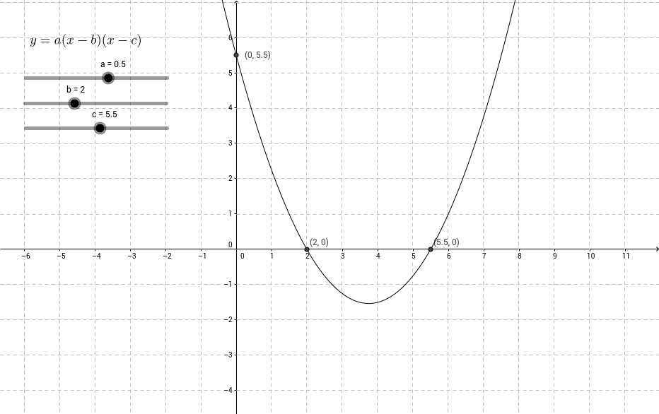 Equation of a parabola in factorised form