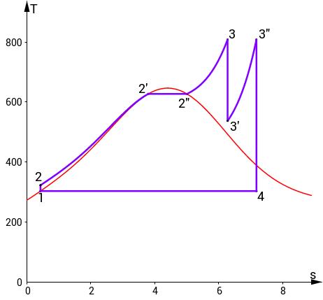 T-s diagram parní turbíny s přehřátou párou