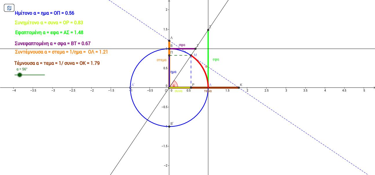 Οι έξι τριγωμομετρικοί αριθμοί.