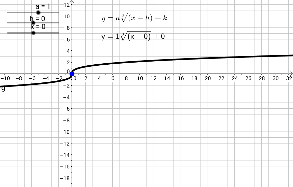 Translate the Cube Root Function