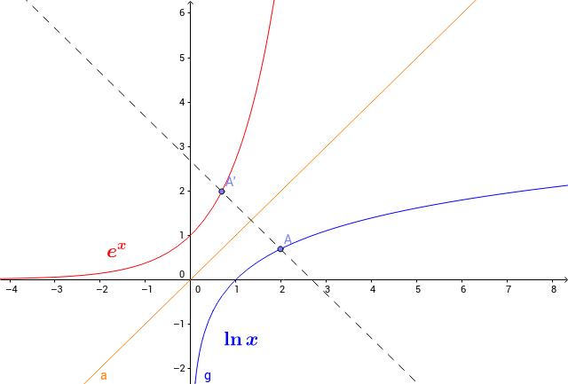Exponentiale und Logarithmische Funktion
