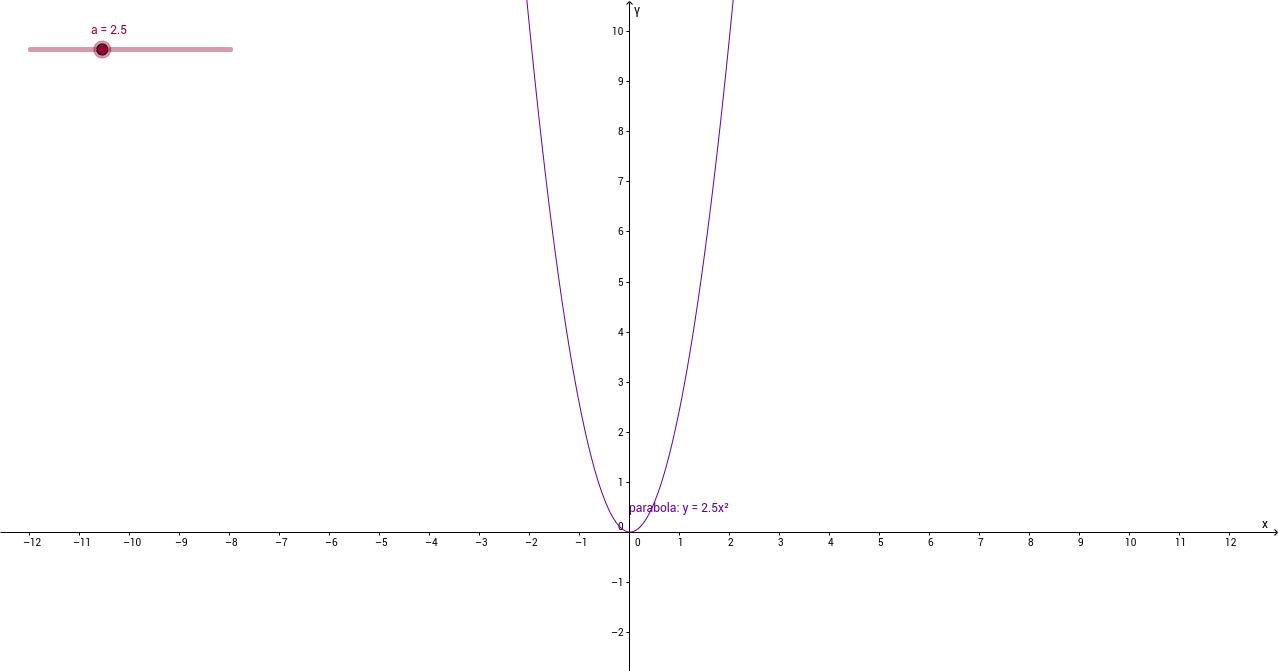 Grafik funkcije y=ax^2 za a>1