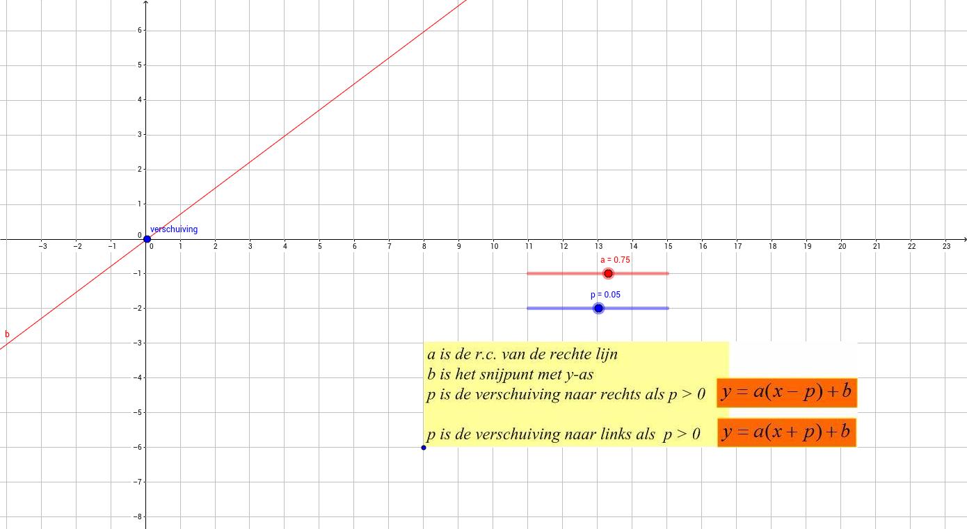 opg. 1.5 horizontale verschuiving rechte lijn